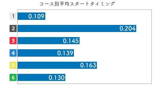 赤井 睦-2021late-st