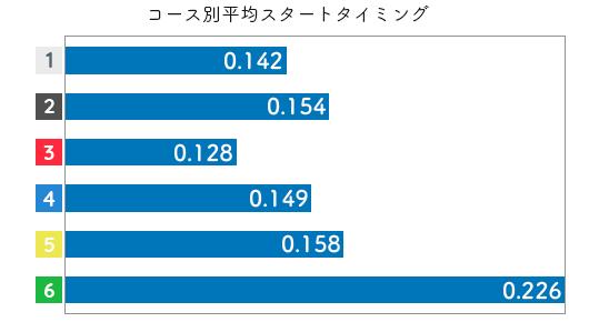 富樫麗加-2021late-st