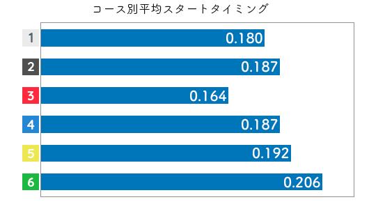 高橋悠花-2021late-st