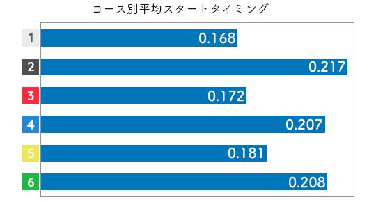 深尾巴恵-2021late-st