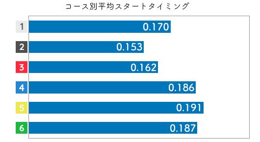 村上奈穂-2021late-st