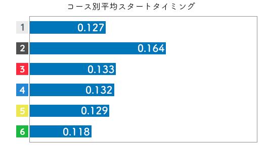 新田有理-2021late-st