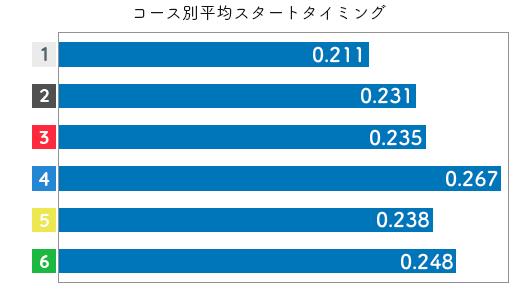 深見亜由美-2021late-st