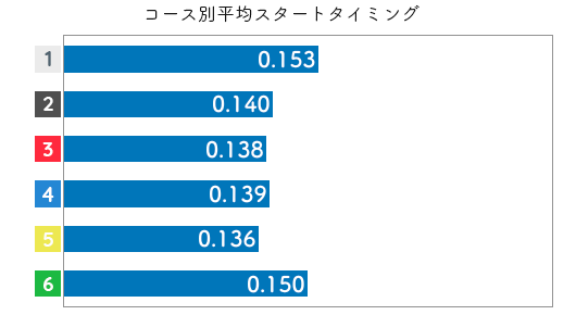 出口舞有子-2021late-st