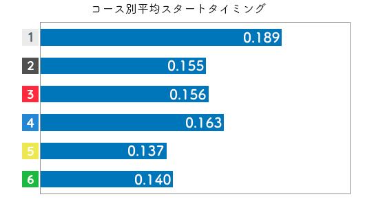 薮内瑞希-2021late-st
