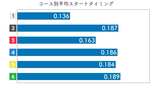 小芦るり華-2021late-st