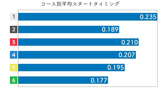 孫崎百世-2021late-st
