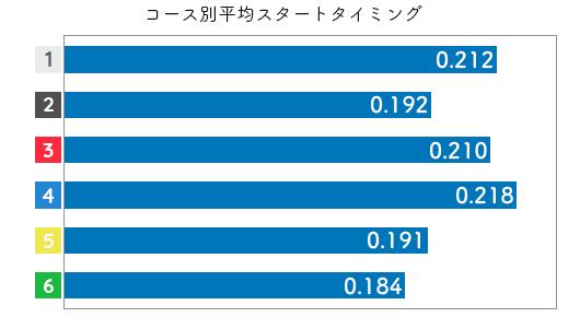 間庭菜摘-2021late-st