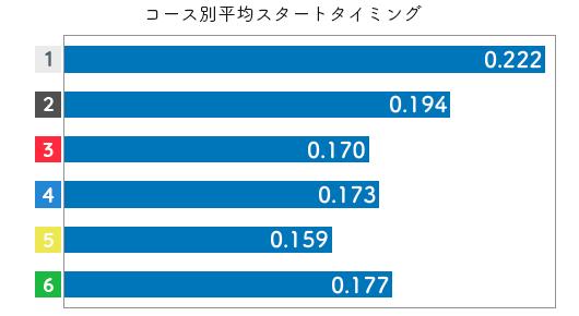 安井瑞紀-2021late-st