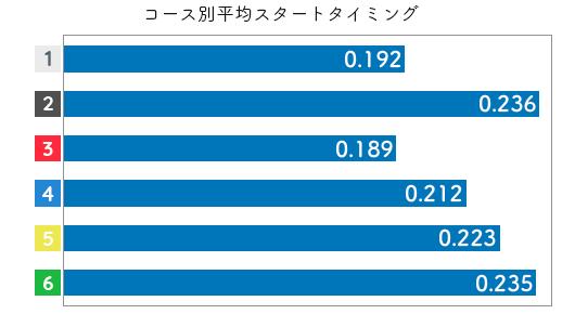 田中博子-2021late-st