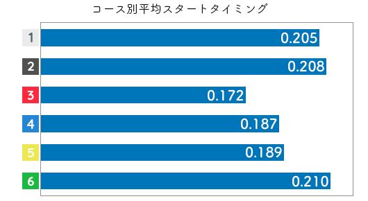 濱崎寿里矢-2021late-st