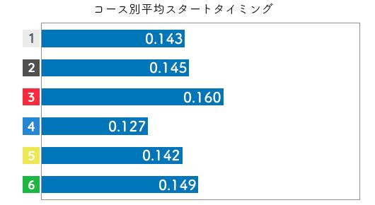 中村かなえ-2021late-st