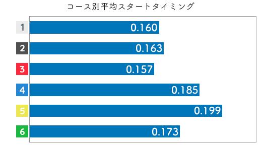西岡成美-2021late-st