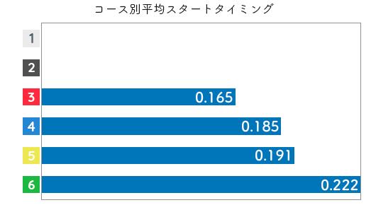 山崎小葉音-2021late-st