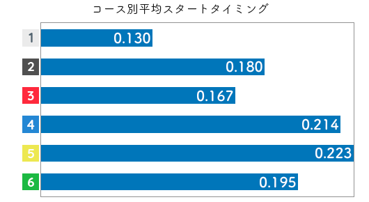 吉田杏美-2021late-st