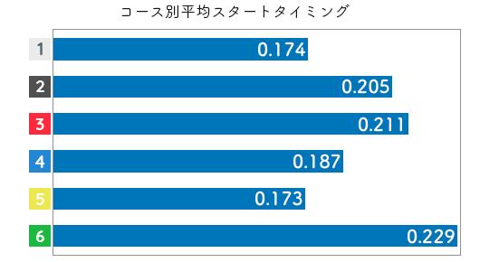 大石真央-2021late-st