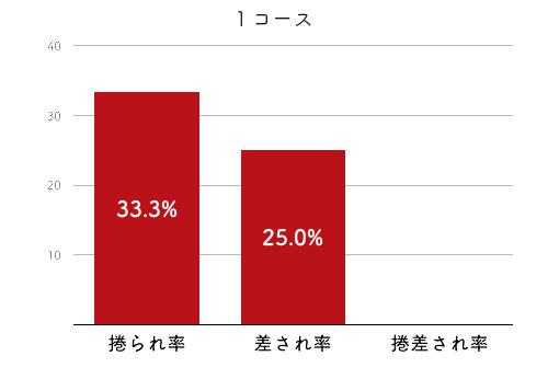 高憧四季-2021late-2