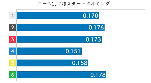 高憧四季-2021late-st