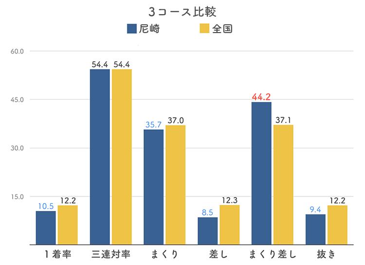 ボートレース尼崎競艇場の3コース分析
