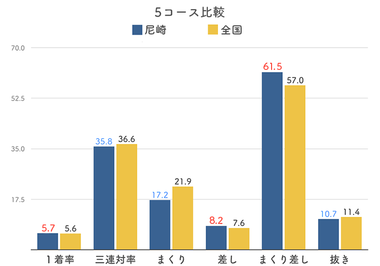 ボートレース尼崎競艇場の5コース分析
