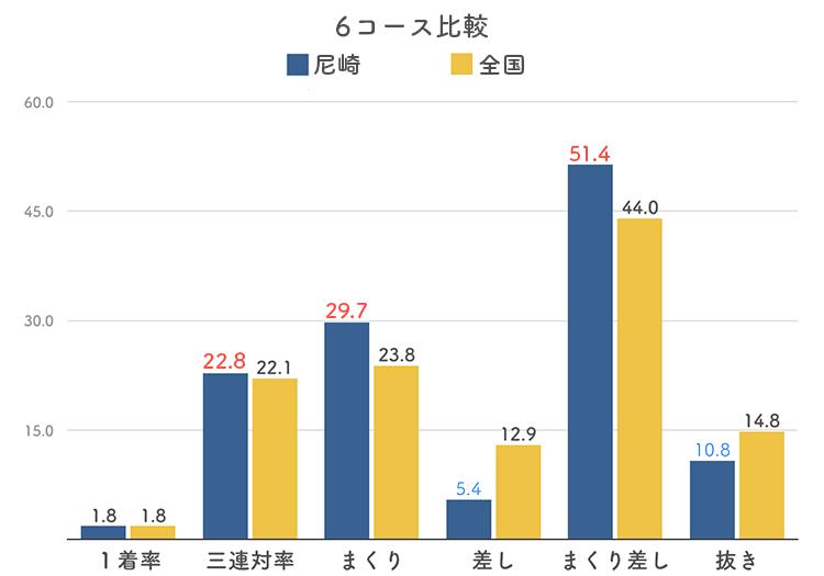 ボートレース尼崎競艇場の6コース分析