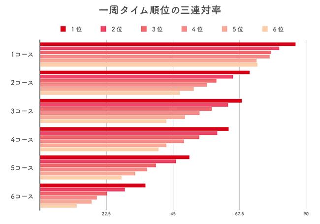 オリジナル展示タイム(一周タイム)の三連対率データ分析