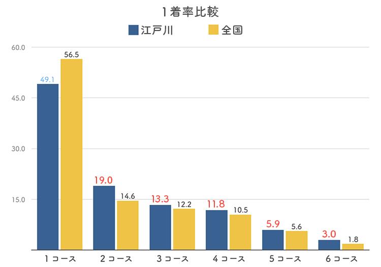 ボートレース江戸川競艇場のコース別1着率比較