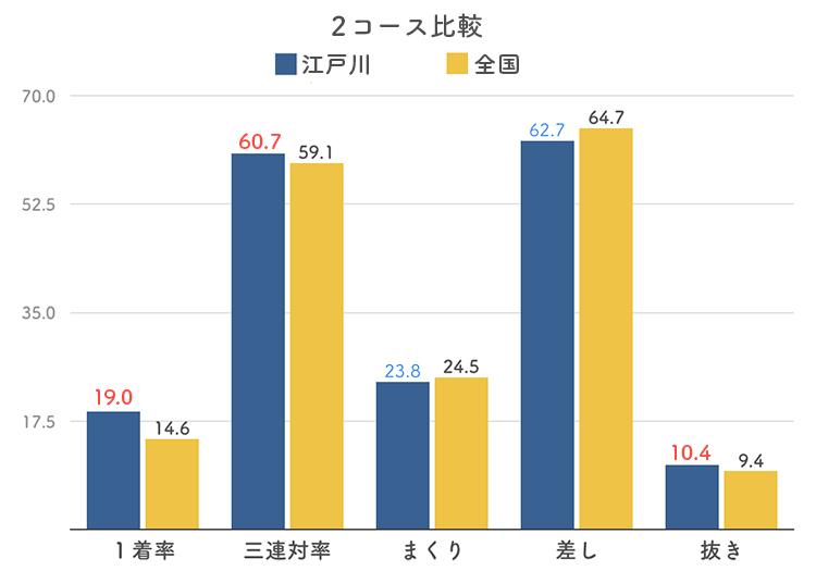 ボートレース江戸川競艇場の2コース分析