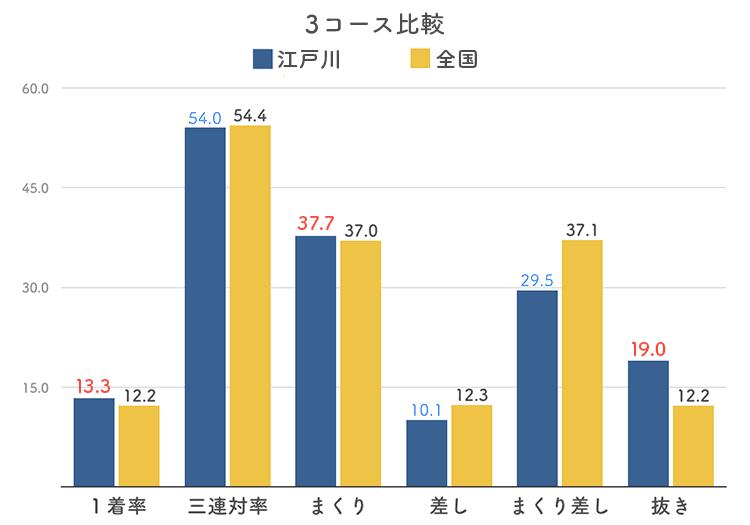 ボートレース江戸川競艇場の3コース分析