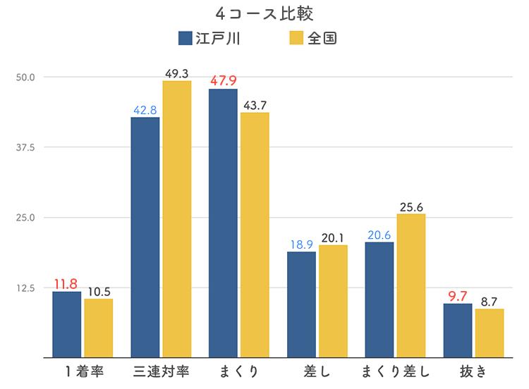 ボートレース江戸川競艇場の4コース分析
