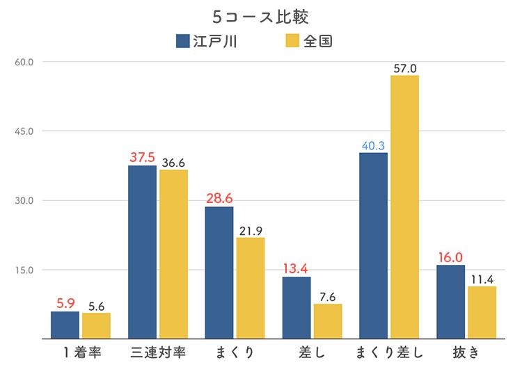 ボートレース江戸川競艇場の5コース分析