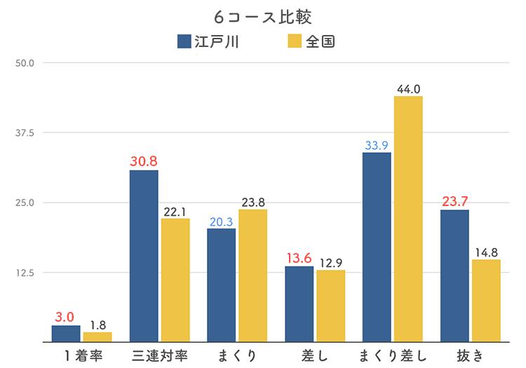 ボートレース江戸川競艇場の6コース分析