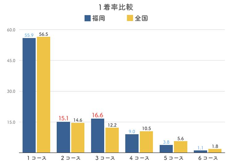 ボートレース福岡競艇場のコース別1着率比較