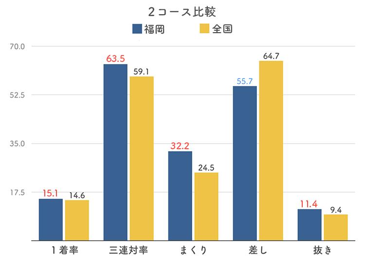 ボートレース福岡競艇場の2コース分析