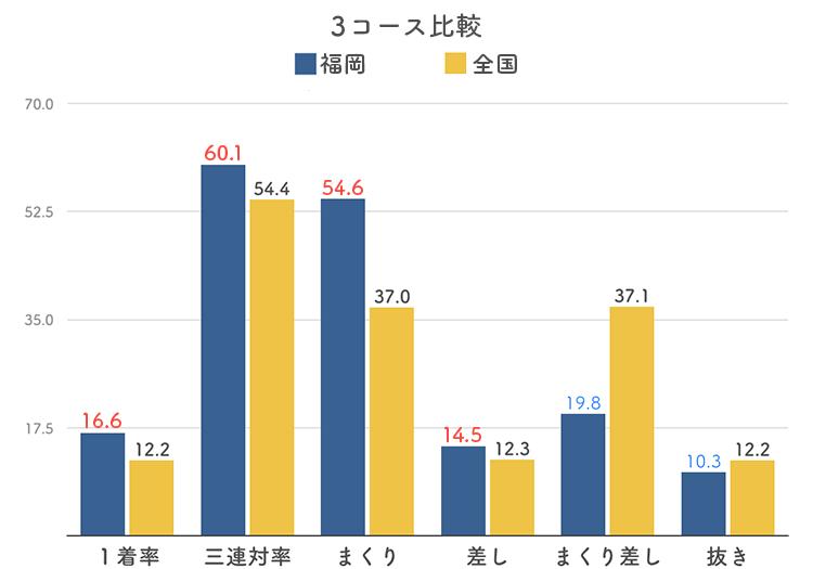 ボートレース福岡競艇場の3コース分析