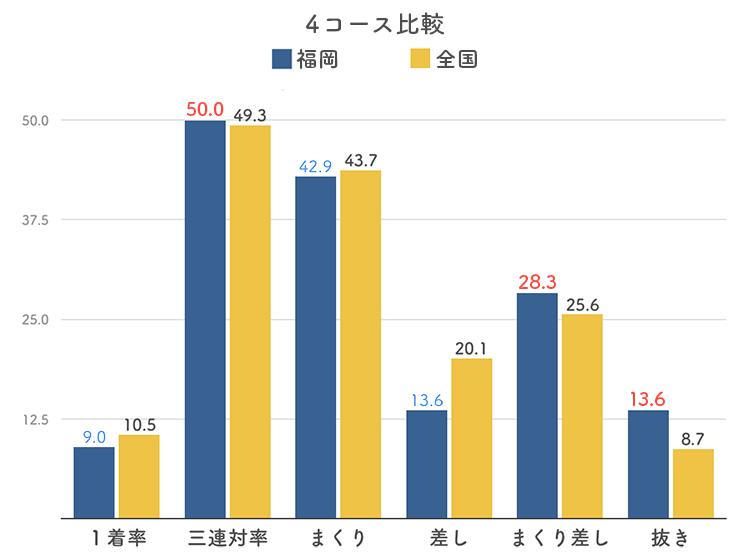 ボートレース福岡競艇場の4コース分析