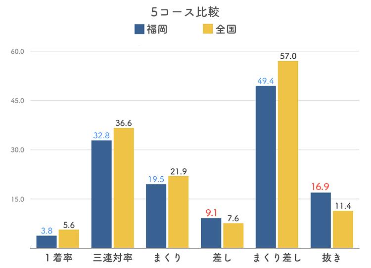 ボートレース福岡競艇場の5コース分析