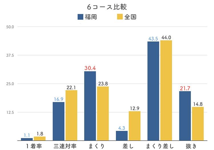ボートレース福岡競艇場の6コース分析