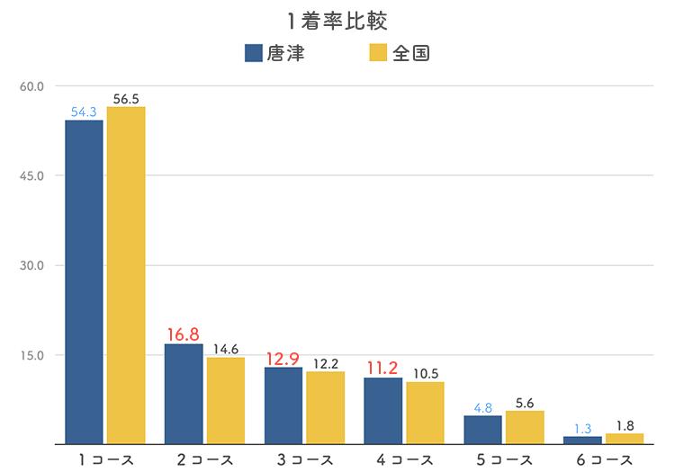 ボートレース唐津競艇場のコース別1着率比較