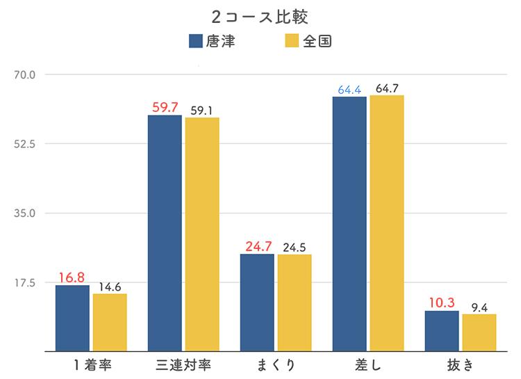 ボートレース唐津競艇場の2コース分析