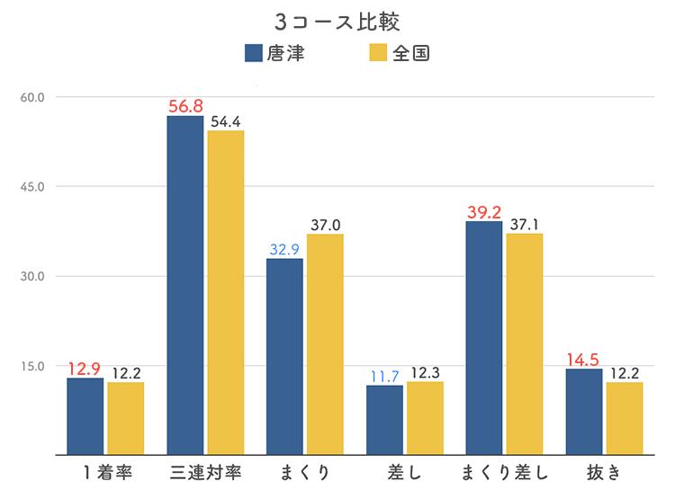 ボートレース唐津競艇場の3コース分析