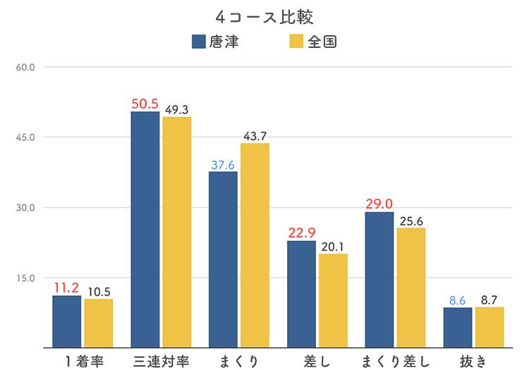 ボートレース唐津競艇場の4コース分析