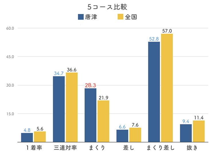 ボートレース唐津競艇場の5コース分析