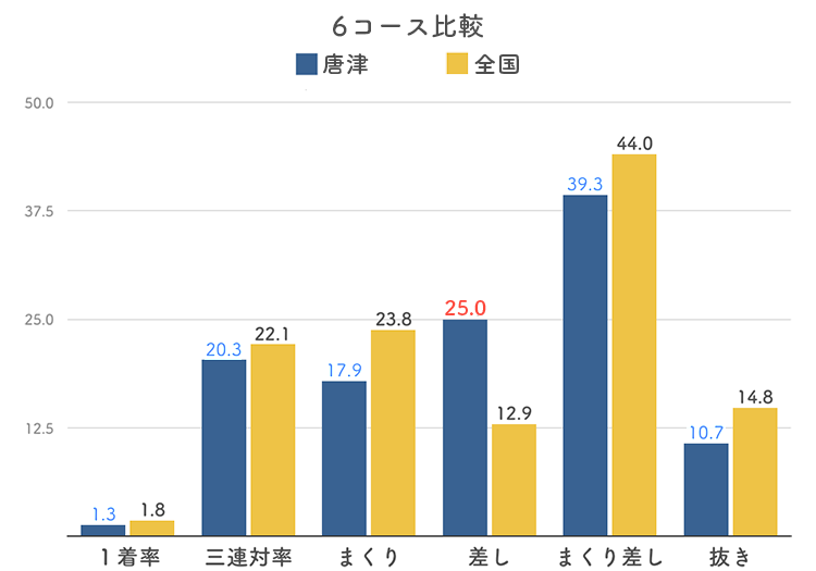 ボートレース唐津競艇場の6コース分析