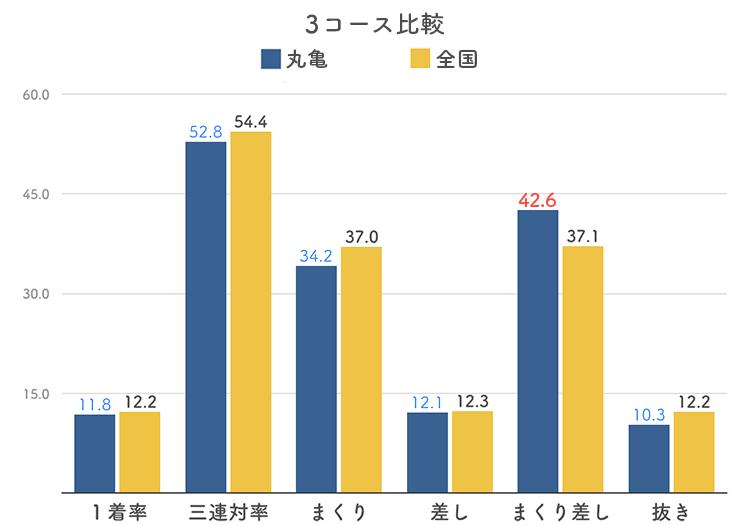ボートレース丸亀競艇場の3コース分析