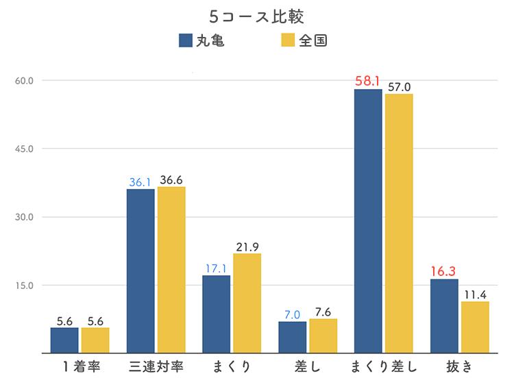 ボートレース丸亀競艇場の5コース分析