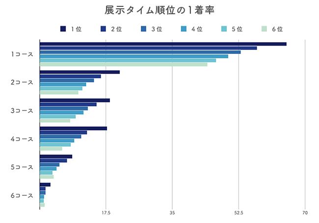 オリジナル展示タイム(展示タイム)の1着率データ分析