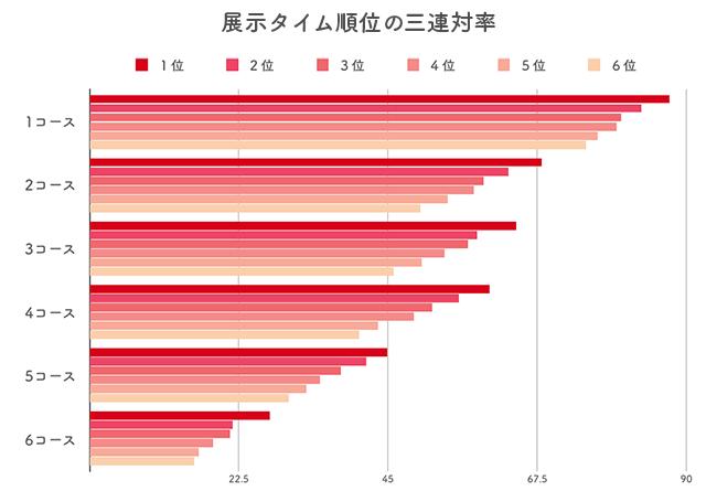 オリジナル展示タイム(展示タイム)の三連対率データ分析