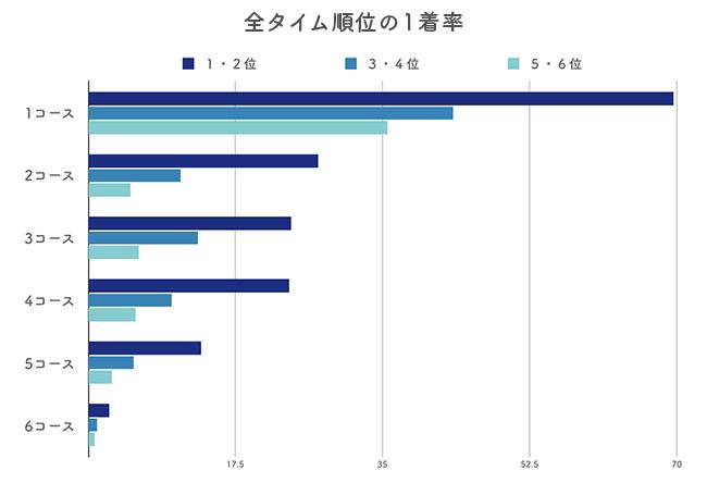 オリジナル展示タイム順位ごとの1着率データ分析
