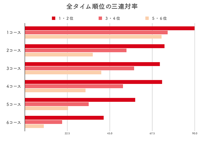 オリジナル展示タイム順位ごとの三連対率データ分析